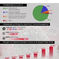 Коронавируса в цифри
